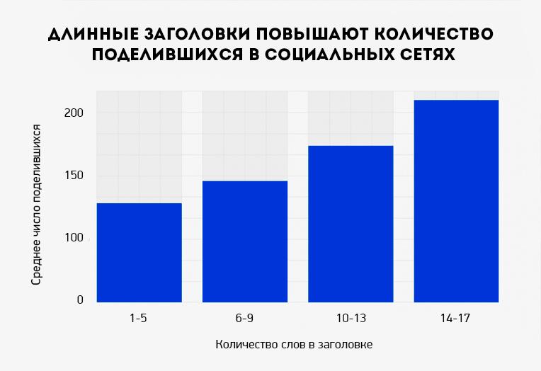 words-in-headlines-ru