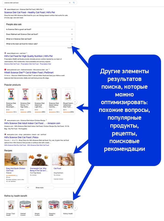 структура google выдачи