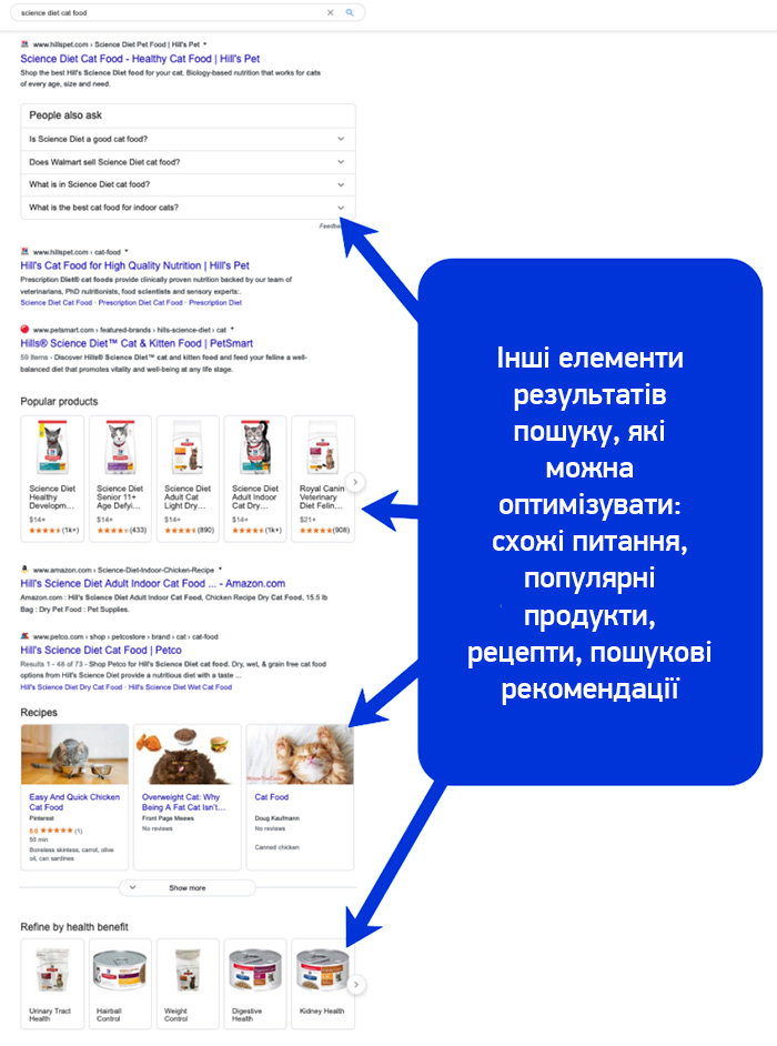 search-structure-on-serp-ua
