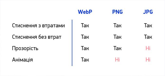 web. Порівняння з jpg та png